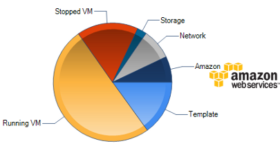 Amazon and CloudStack consumption